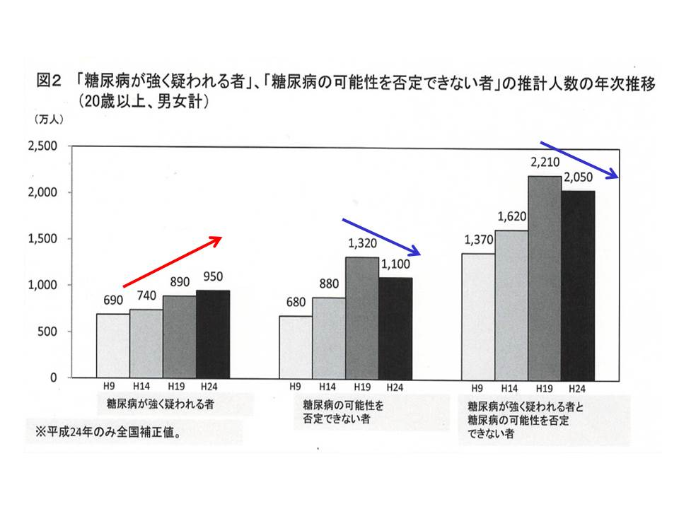 「糖尿病が強く疑われる者」「糖尿病の可能性を否定できないもの」の推計人数の年次推移(20歳以上、男女計)