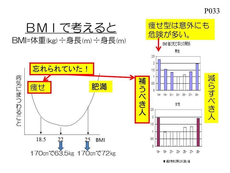 BMIと死亡率の関係